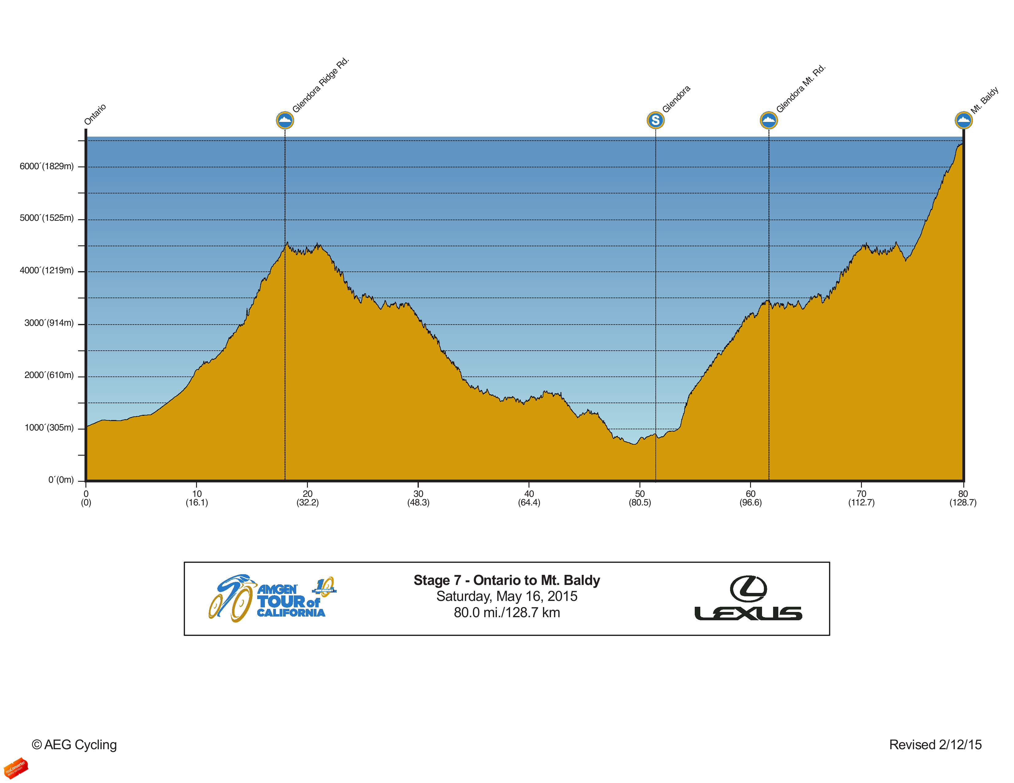 2015 AmgenTOC Stage7 Profile